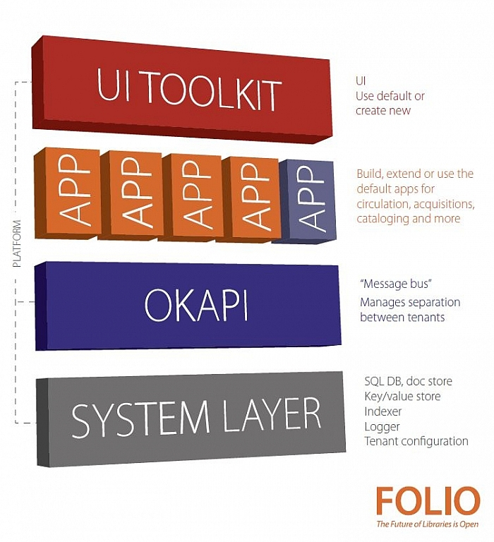 diagram showing FOLIO platform architecture